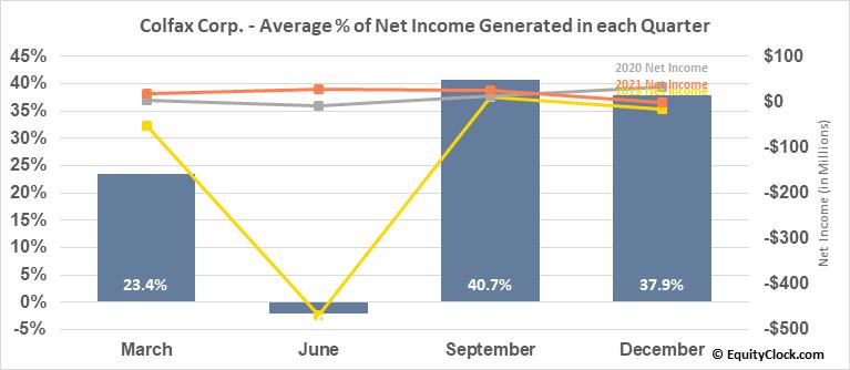 Colfax Corp. (NYSE:CFX) Net Income Seasonality