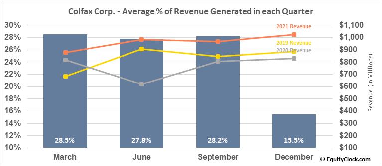 Colfax Corp. (NYSE:CFX) Revenue Seasonality