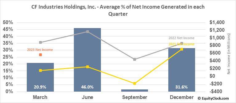 CF Industries Holdings, Inc. (NYSE:CF) Net Income Seasonality