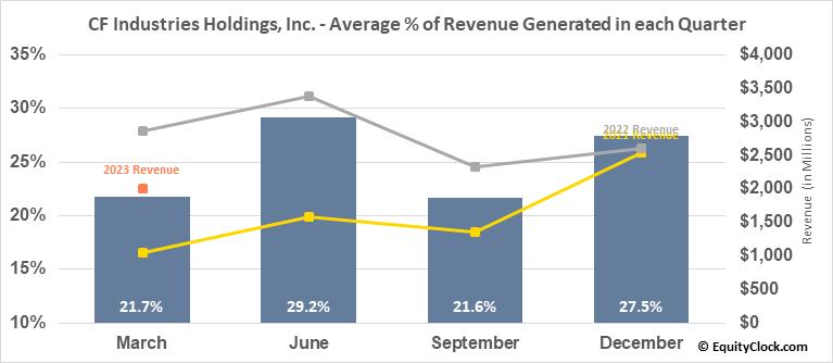 CF Industries Holdings, Inc. (NYSE:CF) Revenue Seasonality