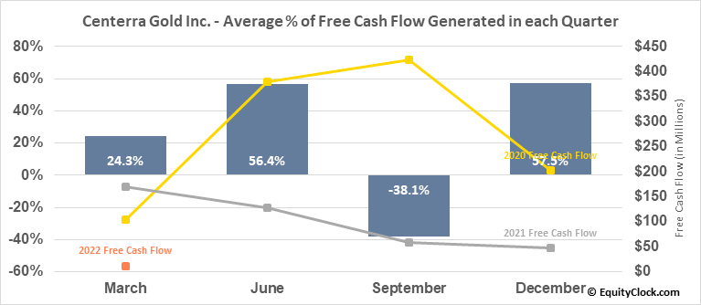 Centerra Gold Inc. (TSE:CG.TO) Free Cash Flow Seasonality