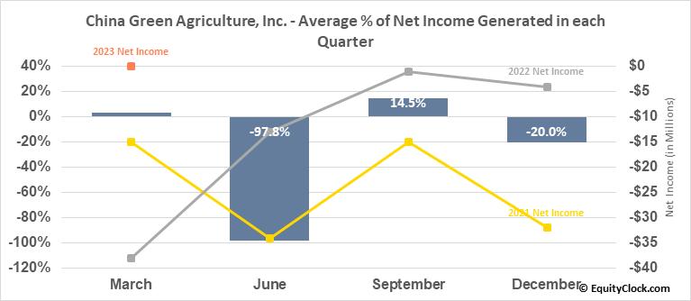 China Green Agriculture, Inc. (NYSE:CGA) Net Income Seasonality
