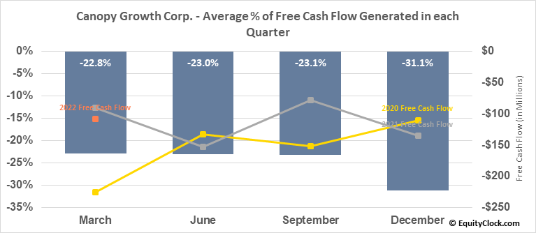 Canopy Growth Corp. (NYSE:CGC) Free Cash Flow Seasonality
