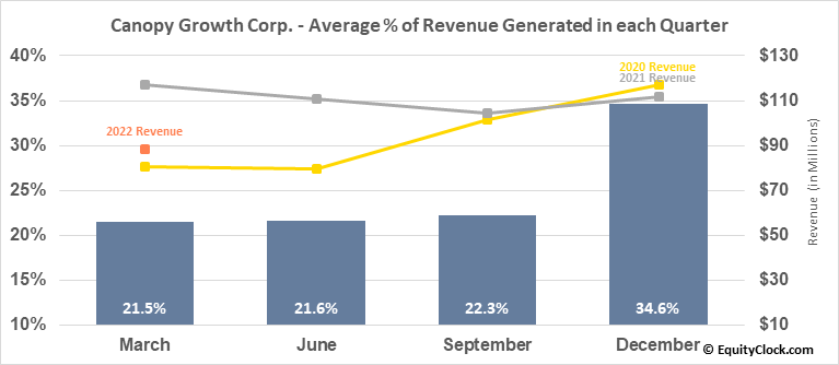 Canopy Growth Corp. (NYSE:CGC) Revenue Seasonality