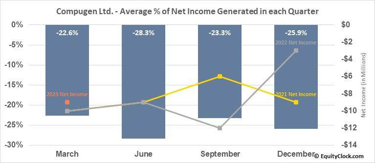 Compugen Ltd. (NASD:CGEN) Net Income Seasonality