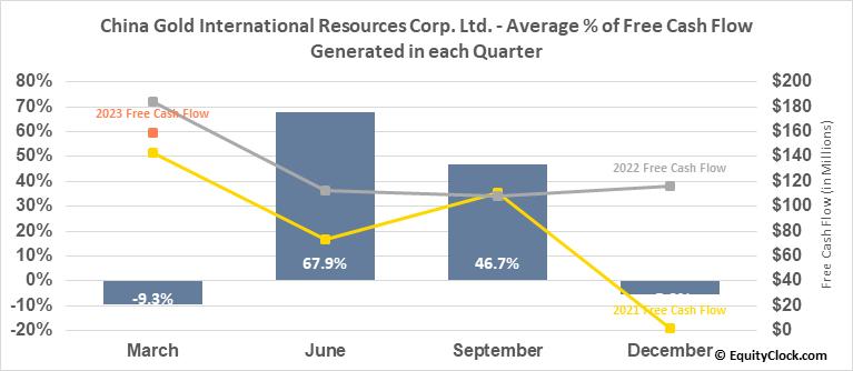 China Gold International Resources Corp. Ltd. (TSE:CGG.TO) Free Cash Flow Seasonality