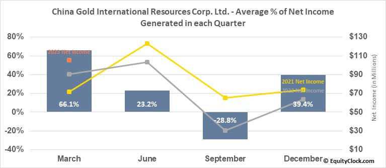 China Gold International Resources Corp. Ltd. (TSE:CGG.TO) Net Income Seasonality