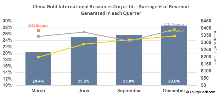China Gold International Resources Corp. Ltd. (TSE:CGG.TO) Revenue Seasonality