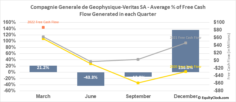 Compagnie Generale de Geophysique-Veritas SA (OTCMKT:CGGYY) Free Cash Flow Seasonality