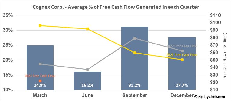 Cognex Corp. (NASD:CGNX) Free Cash Flow Seasonality