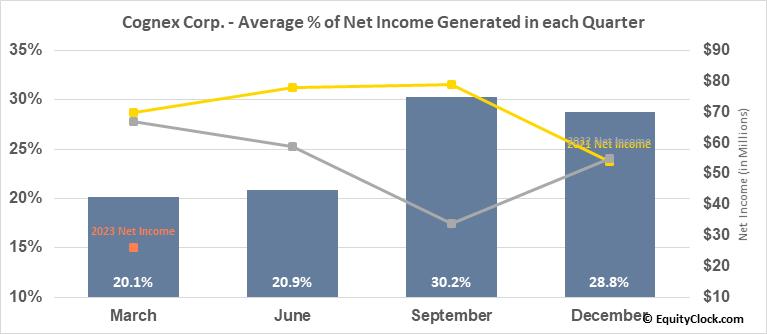 Cognex Corp. (NASD:CGNX) Net Income Seasonality