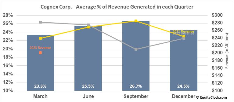 Cognex Corp. (NASD:CGNX) Revenue Seasonality
