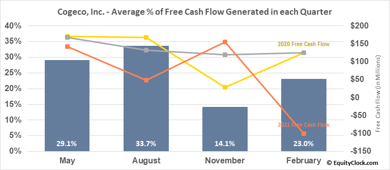 Cogeco, Inc. (TSE:CGO.TO) Free Cash Flow Seasonality