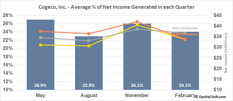 Cogeco, Inc. (TSE:CGO.TO) Net Income Seasonality