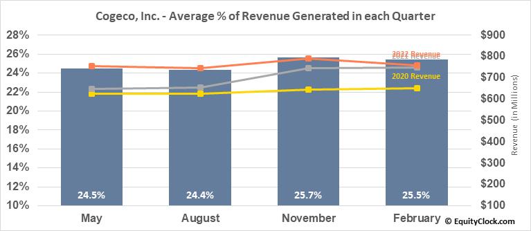 Cogeco, Inc. (TSE:CGO.TO) Revenue Seasonality