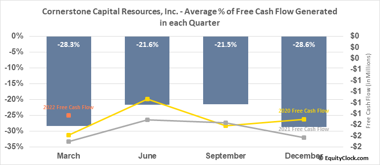 Cornerstone Capital Resources, Inc. (TSXV:CGP.V) Free Cash Flow Seasonality