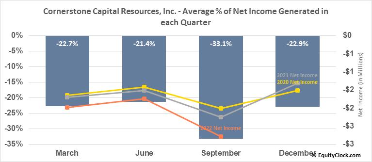 Cornerstone Capital Resources, Inc. (TSXV:CGP.V) Net Income Seasonality