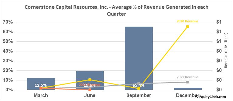 Cornerstone Capital Resources, Inc. (TSXV:CGP.V) Revenue Seasonality
