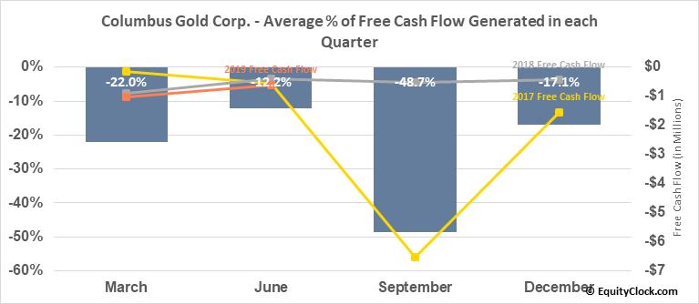 Columbus Gold Corp. (TSE:CGT.TO) Free Cash Flow Seasonality