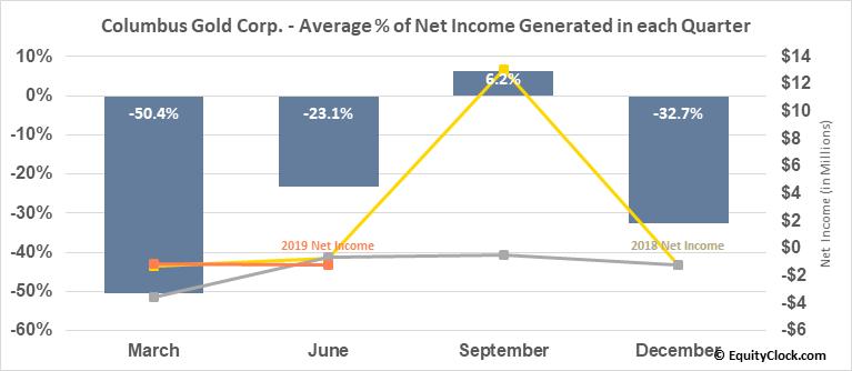 Columbus Gold Corp. (TSE:CGT.TO) Net Income Seasonality