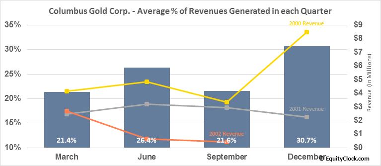 Columbus Gold Corp. (TSE:CGT.TO) Revenue Seasonality