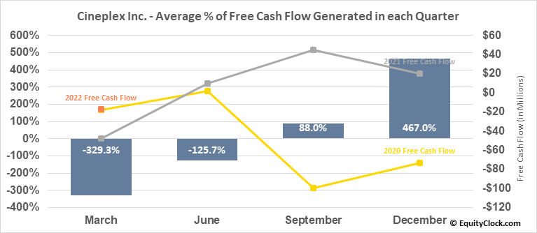 Cineplex Inc. (TSE:CGX.TO) Free Cash Flow Seasonality
