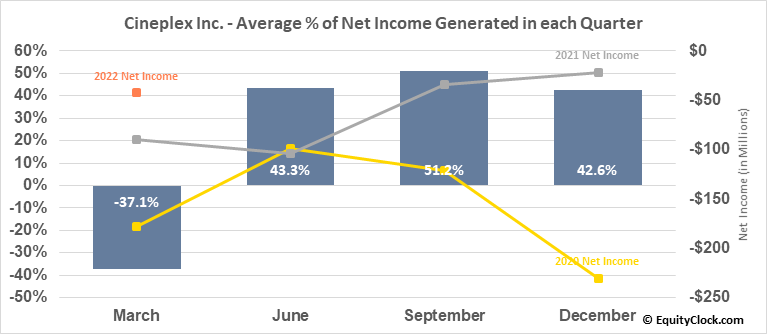 Cineplex Inc. (TSE:CGX.TO) Net Income Seasonality
