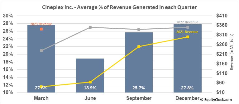 Cineplex Inc. (TSE:CGX.TO) Revenue Seasonality
