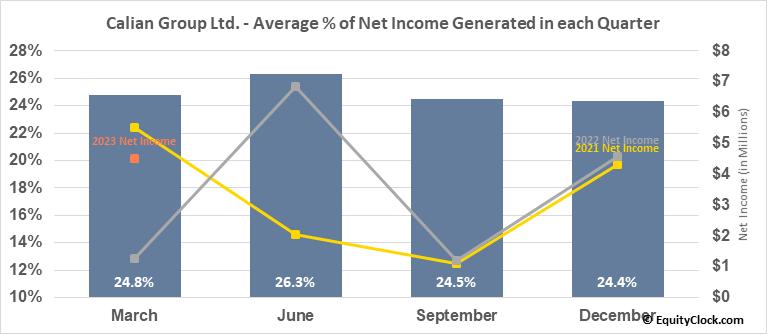 Calian Group Ltd. (TSE:CGY.TO) Net Income Seasonality