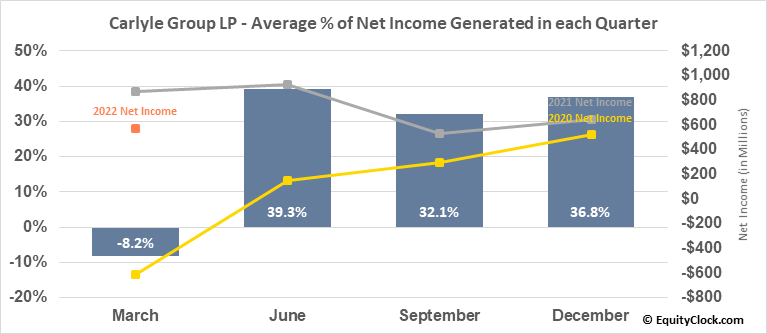 Carlyle Group LP (NASD:CG) Net Income Seasonality