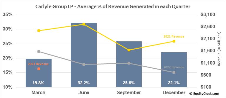 Carlyle Group LP (NASD:CG) Revenue Seasonality