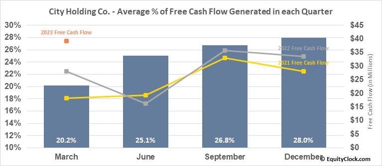 City Holding Co. (NASD:CHCO) Free Cash Flow Seasonality