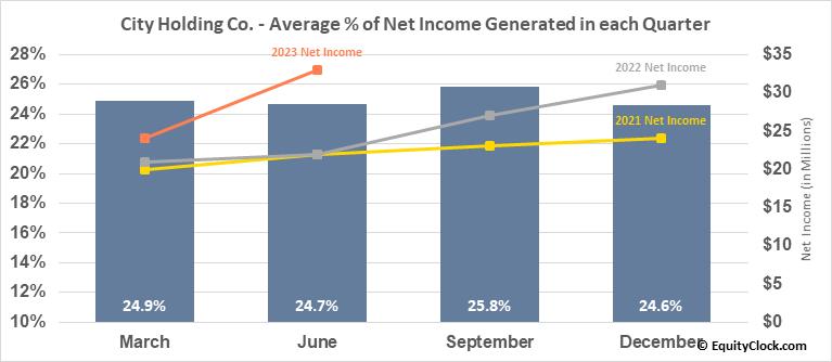 City Holding Co. (NASD:CHCO) Net Income Seasonality