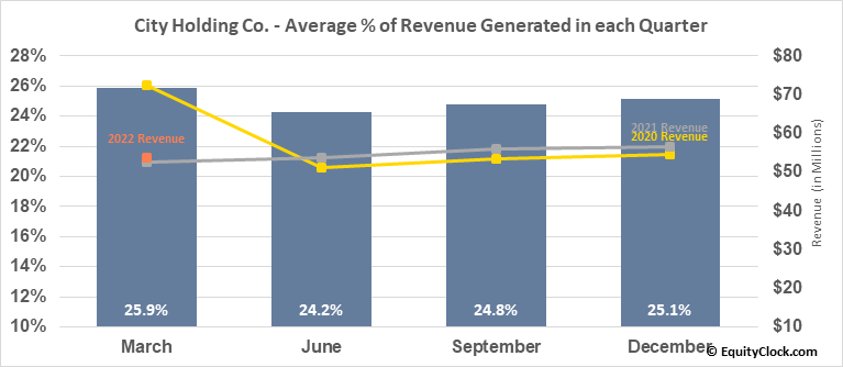 City Holding Co. (NASD:CHCO) Revenue Seasonality