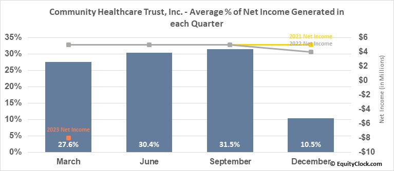 Community Healthcare Trust, Inc. (NYSE:CHCT) Net Income Seasonality