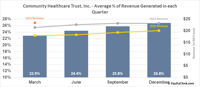 Community Healthcare Trust, Inc. (NYSE:CHCT) Revenue Seasonality