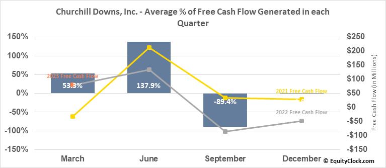 Churchill Downs, Inc. (NASD:CHDN) Free Cash Flow Seasonality