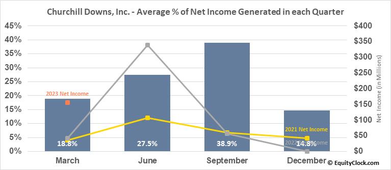 Churchill Downs, Inc. (NASD:CHDN) Net Income Seasonality