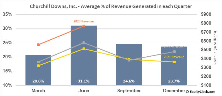 Churchill Downs, Inc. (NASD:CHDN) Revenue Seasonality