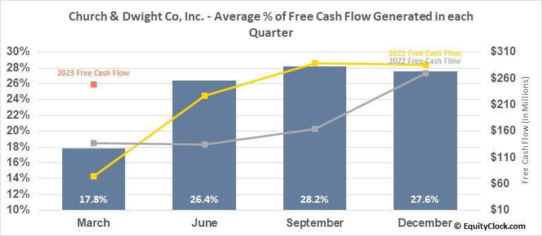 Church & Dwight Co, Inc. (NYSE:CHD) Free Cash Flow Seasonality