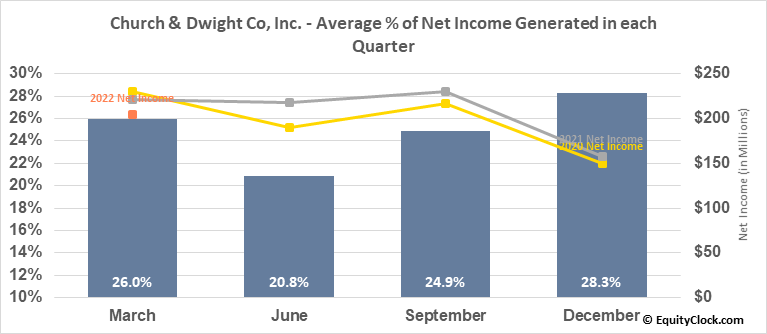 Church & Dwight Co, Inc. (NYSE:CHD) Net Income Seasonality