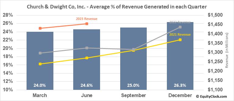 Church & Dwight Co, Inc. (NYSE:CHD) Revenue Seasonality