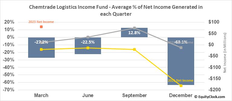 Chemtrade Logistics Income Fund (TSE:CHE/UN.TO) Net Income Seasonality