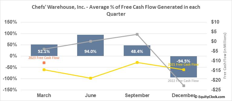 Chefs' Warehouse, Inc. (NASD:CHEF) Free Cash Flow Seasonality