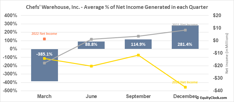 Chefs' Warehouse, Inc. (NASD:CHEF) Net Income Seasonality