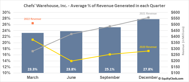 Chefs' Warehouse, Inc. (NASD:CHEF) Revenue Seasonality