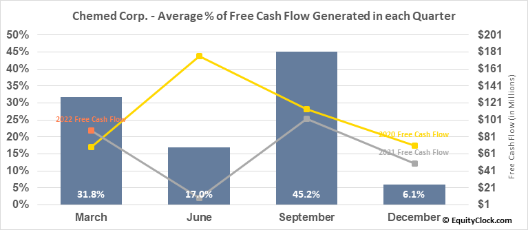 Chemed Corp. (NYSE:CHE) Free Cash Flow Seasonality