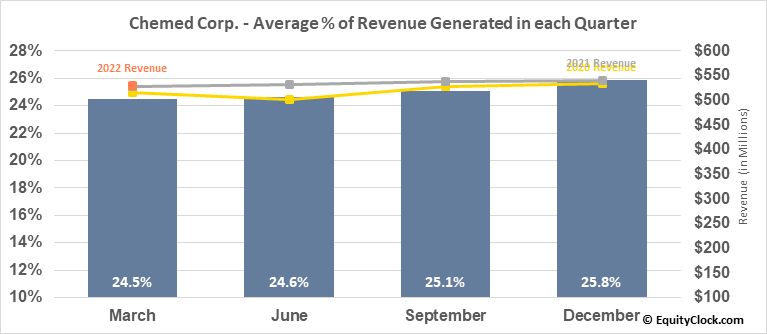 Chemed Corp. (NYSE:CHE) Revenue Seasonality