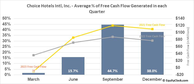 Choice Hotels Intl, Inc. (NYSE:CHH) Free Cash Flow Seasonality