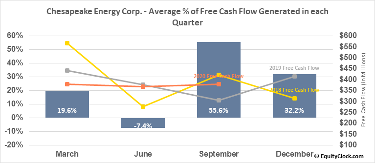 Chesapeake Energy Corp. (OTCMKT:CHKAQ) Free Cash Flow Seasonality